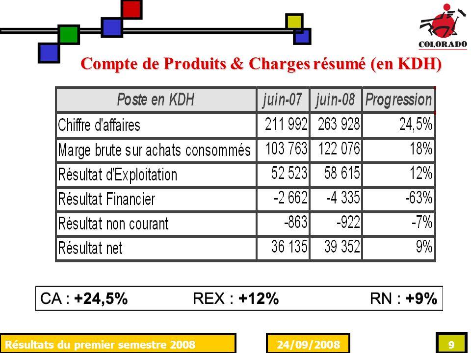 24/09/2008Résultats du premier semestre 2008 9 Compte de Produits & Charges résumé (en KDH) CA : +24,5% REX : +12% RN : +9%