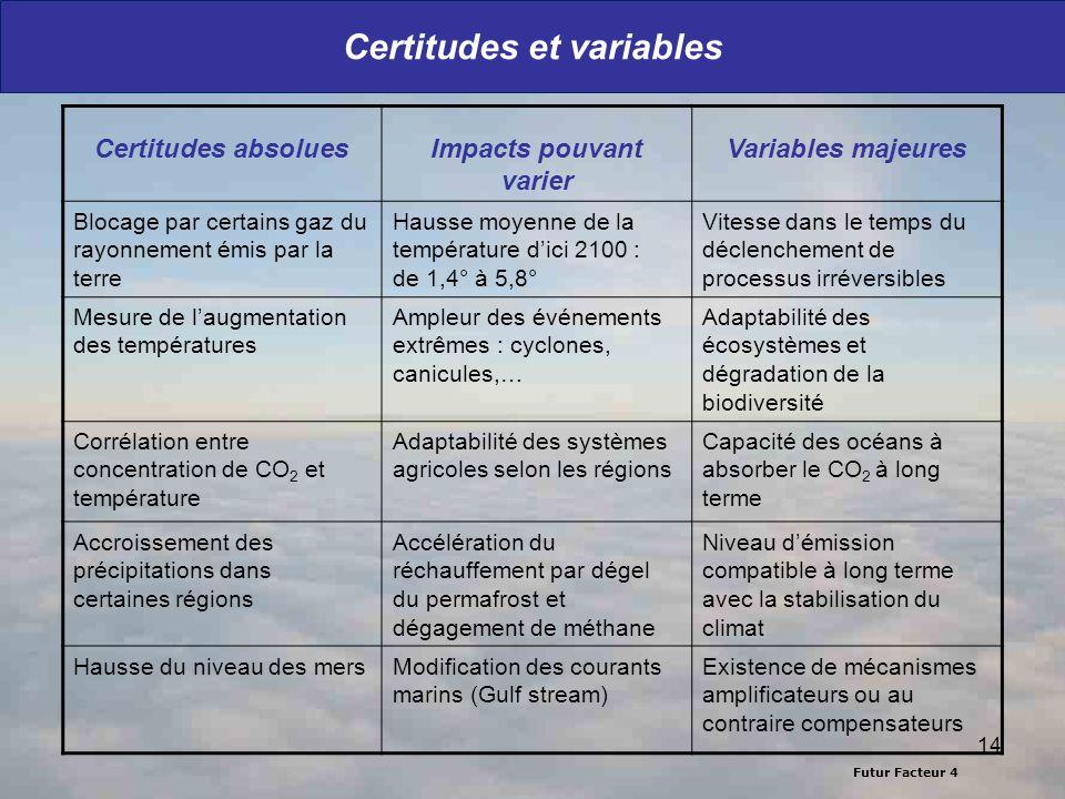 Futur Facteur 4 14 Certitudes et variables Certitudes absoluesImpacts pouvant varier Variables majeures Blocage par certains gaz du rayonnement émis p