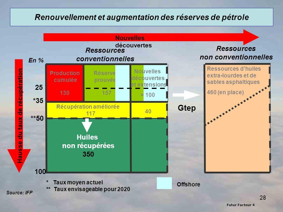 Futur Facteur 4 28 Renouvellement et augmentation des réserves de pétrole Production cumulée 130 Réserves prouvées 157 Huiles non récupérées 350 Nouve