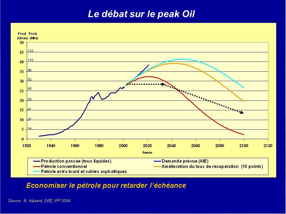 Futur Facteur 4 29 Le débat sur le peak Oil Economiser le pétrole pour retarder léchéance