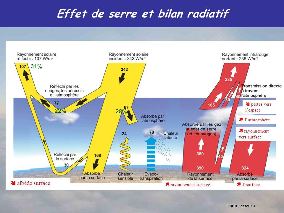 Futur Facteur 4 Effet de serre et bilan radiatif 9% 31% 22% 28% pertes vers lespace T atmosphère rayonnement vers surface T surface rayonnement surfac