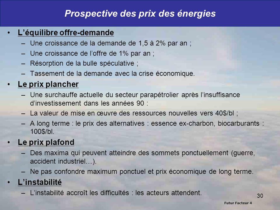 Futur Facteur 4 Prospective des prix des énergies Léquilibre offre-demande –Une croissance de la demande de 1,5 à 2% par an ; –Une croissance de loffr