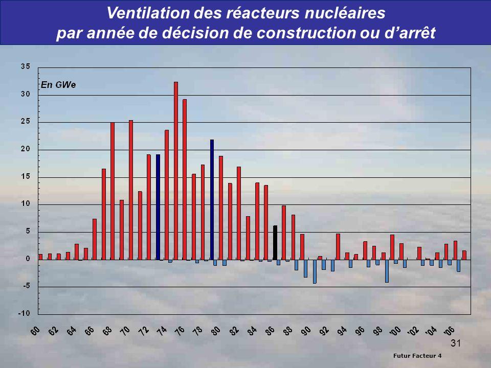 Futur Facteur 4 31 Ventilation des réacteurs nucléaires par année de décision de construction ou darrêt