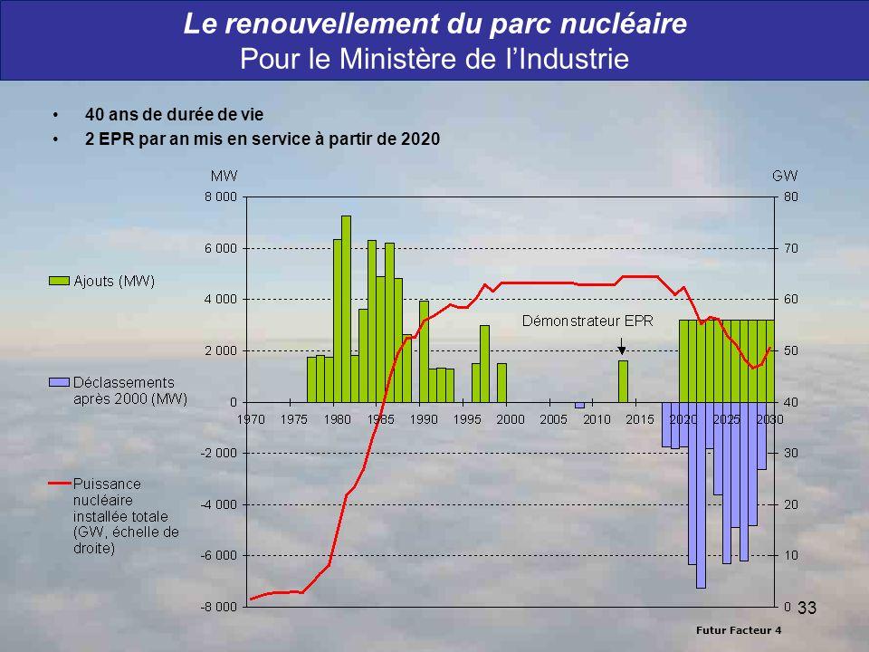 Futur Facteur 4 33 Le renouvellement du parc nucléaire Pour le Ministère de lIndustrie 40 ans de durée de vie 2 EPR par an mis en service à partir de