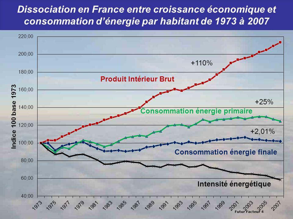 Futur Facteur 4 Dissociation en France entre croissance économique et consommation dénergie par habitant de 1973 à 2007 Consommation énergie finale Pr