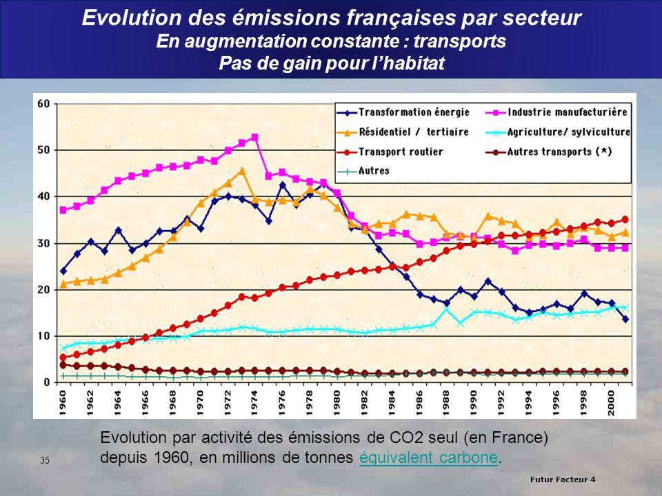 Futur Facteur 4 Evolution des émissions françaises par secteur En augmentation constante : transports Pas de gain pour lhabitat Evolution par activité