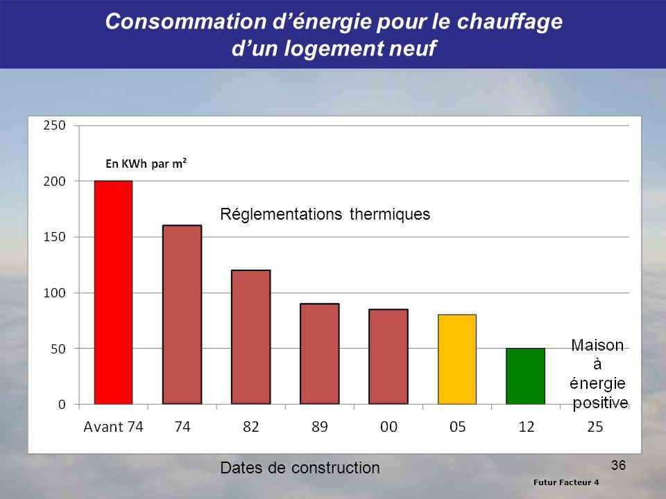 Futur Facteur 4 Consommation dénergie pour le chauffage dun logement neuf 36 Réglementations thermiques Dates de construction