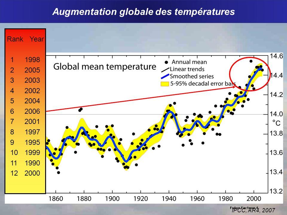 Futur Facteur 4 Augmentation globale des températures Rank Year 1 1998 2 2005 3 2003 4 2002 5 2004 6 2006 7 2001 8 1997 9 1995 10 1999 11 1990 12 2000