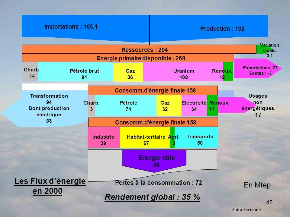 Futur Facteur 4 45 Importations 146,26 Mtep Production : 132 Les Flux dénergie en 2000 Exportations -27 Soutes : -3 Variation stocks 3,1 Ressources :