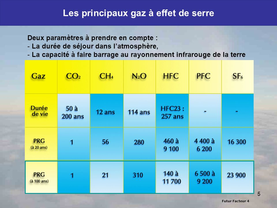 Futur Facteur 4 5 Les principaux gaz à effet de serre Deux paramètres à prendre en compte : - La durée de séjour dans latmosphère, - La capacité à fai