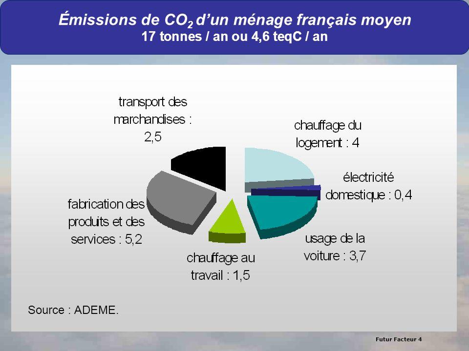 Futur Facteur 4 56 Émissions de CO 2 dun ménage français moyen 17 tonnes / an ou 4,6 teqC / an Source : ADEME.