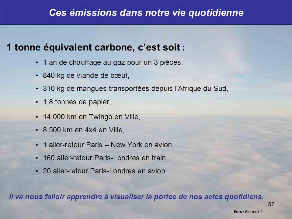 Futur Facteur 4 57 Ces émissions dans notre vie quotidienne 1 tonne équivalent carbone, cest soit : 1 an de chauffage au gaz pour un 3 pièces, 840 kg