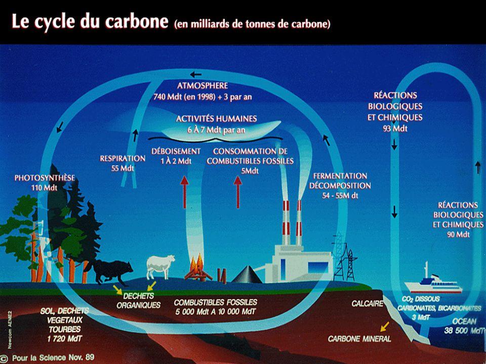 Concentrations de gaz à effet de serre