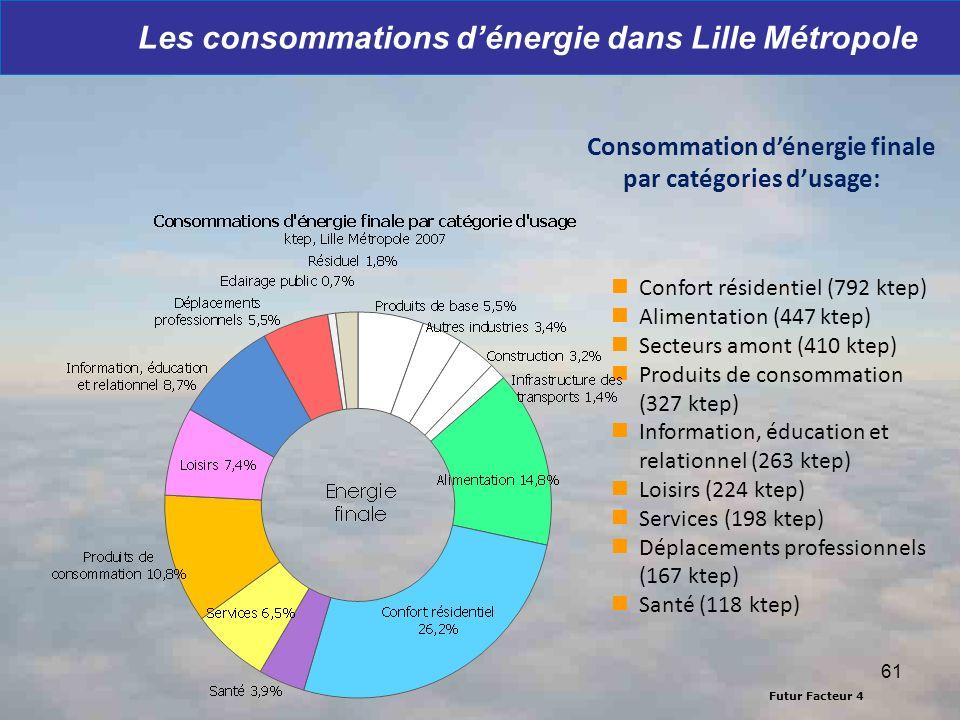 Futur Facteur 4 Les consommations dénergie dans Lille Métropole Consommation dénergie finale par catégories dusage: Confort résidentiel (792 ktep) Ali