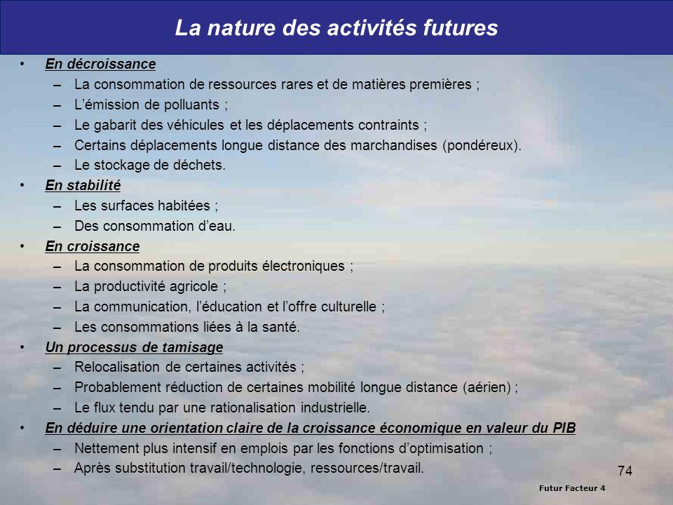 Futur Facteur 4 La nature des activités futures En décroissance –La consommation de ressources rares et de matières premières ; –Lémission de polluant