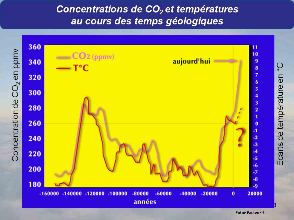 Futur Facteur 4 8 Concentrations de CO 2 et températures au cours des temps géologiques Source : C. Lorius, LGGG-CNRS Ecarts de température en °C Conc