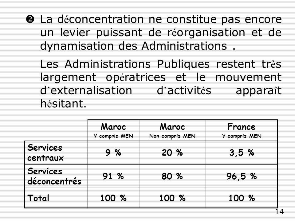 14 La d é concentration ne constitue pas encore un levier puissant de r é organisation et de dynamisation des Administrations.