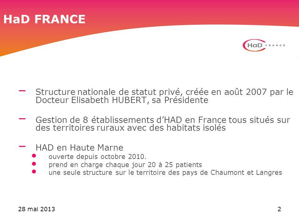 28 mai 20132 HaD FRANCE – Structure nationale de statut privé, créée en août 2007 par le Docteur Elisabeth HUBERT, sa Présidente – Gestion de 8 établi