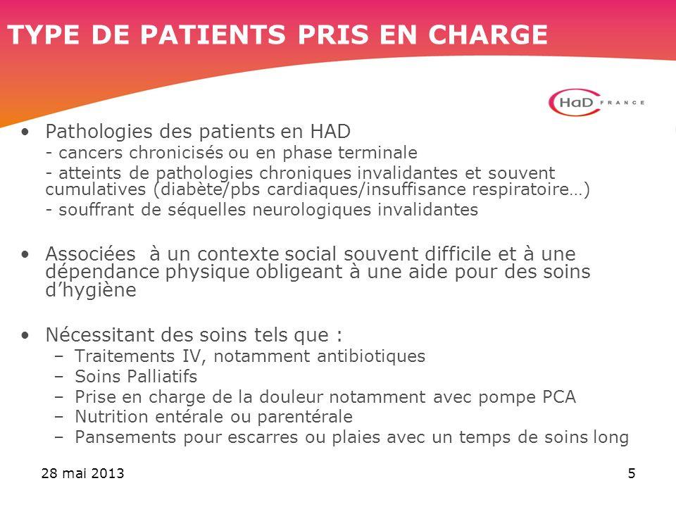 28 mai 20135 Pathologies des patients en HAD - cancers chronicisés ou en phase terminale - atteints de pathologies chroniques invalidantes et souvent