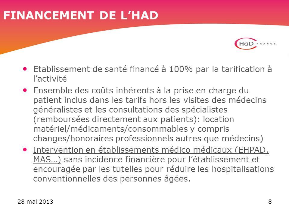 28 mai 20138 FINANCEMENT DE LHAD Etablissement de santé financé à 100% par la tarification à lactivité Ensemble des coûts inhérents à la prise en char