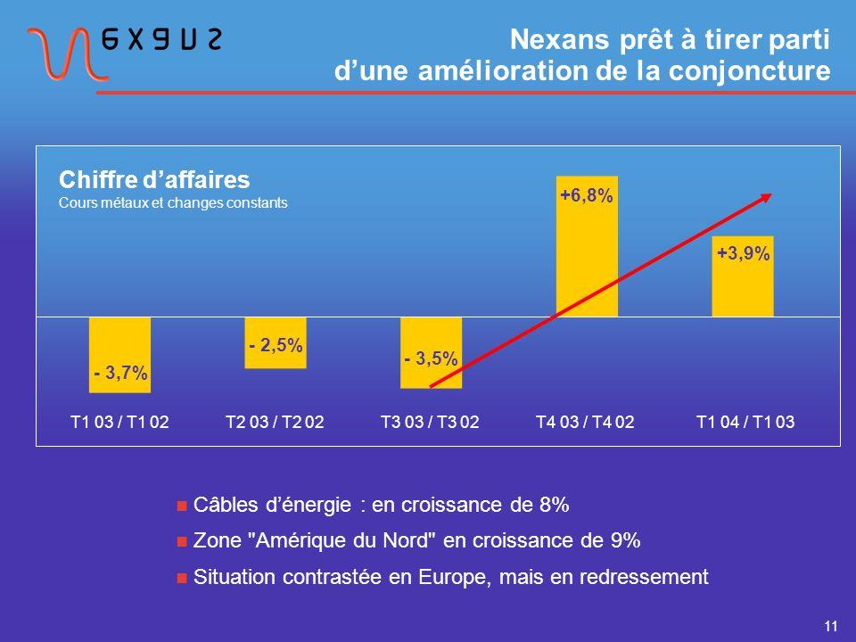 11 Nexans prêt à tirer parti dune amélioration de la conjoncture Câbles dénergie : en croissance de 8% Zone Amérique du Nord en croissance de 9% Situation contrastée en Europe, mais en redressement T1 03 / T1 02 - 3,7% - 2,5% - 3,5% +6,8% Chiffre daffaires Cours métaux et changes constants T2 03 / T2 02T3 03 / T3 02T4 03 / T4 02 +3,9% T1 04 / T1 03