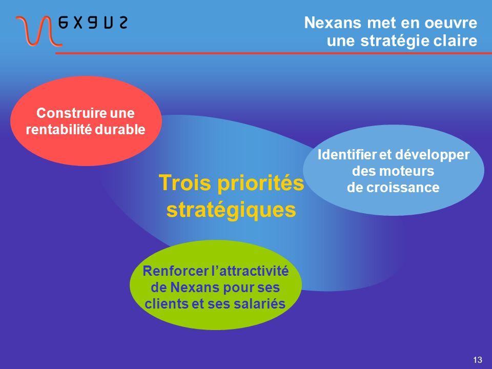 13 Nexans met en oeuvre une stratégie claire Trois priorités stratégiques Renforcer lattractivité de Nexans pour ses clients et ses salariés Identifier et développer des moteurs de croissance Construire une rentabilité durable