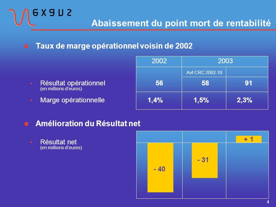 4 Taux de marge opérationnel voisin de 2002 20022003 Résultat opérationnel565891 (en millions deuros) Marge opérationnelle1,4%1,5%2,3% Avt CRC 2002.10 Amélioration du Résultat net Résultat net (en millions deuros) - 40 - 31 + 1 Abaissement du point mort de rentabilité