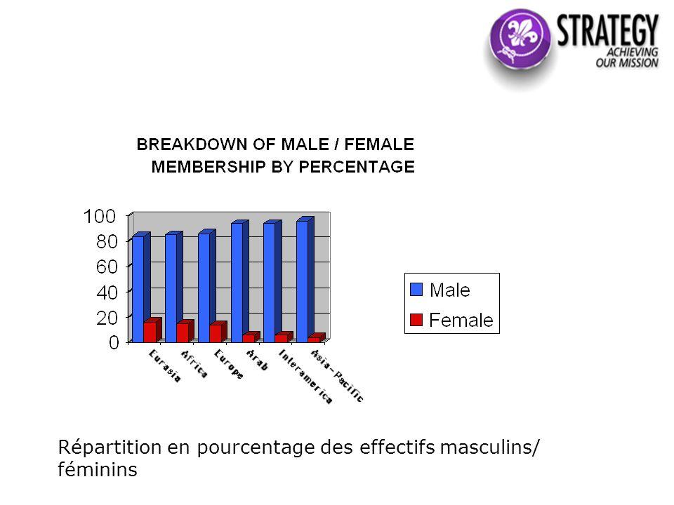 Répartition en pourcentage des effectifs masculins/ féminins