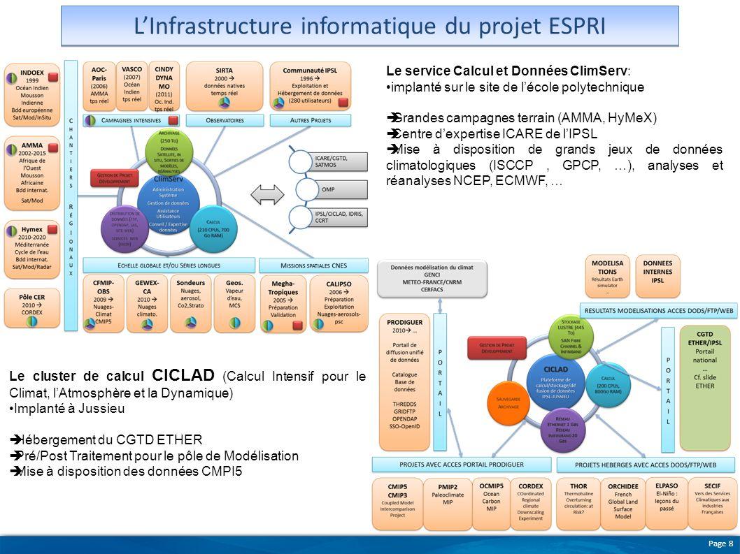 Page 8 LInfrastructure informatique du projet ESPRI Le service Calcul et Données ClimServ: implanté sur le site de lécole polytechnique Grandes campag