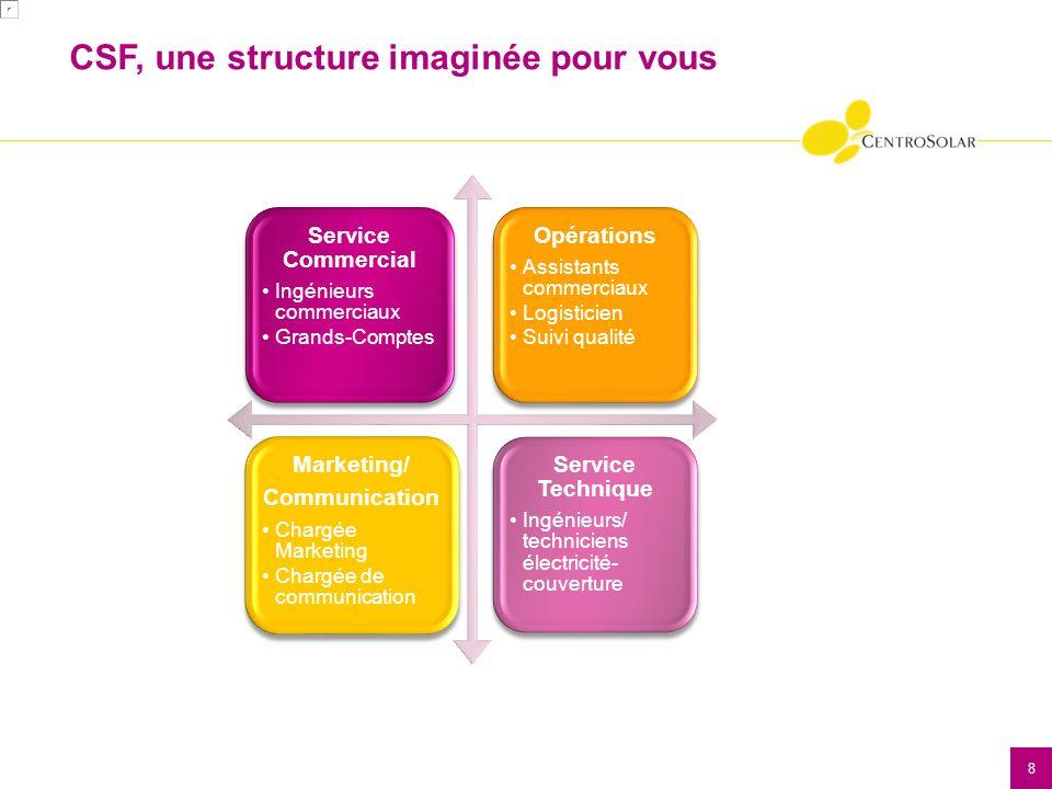 9 Siège Social CS France à Ecully (69) 13 ingénieurs commerciaux 5 Grands Comptes.