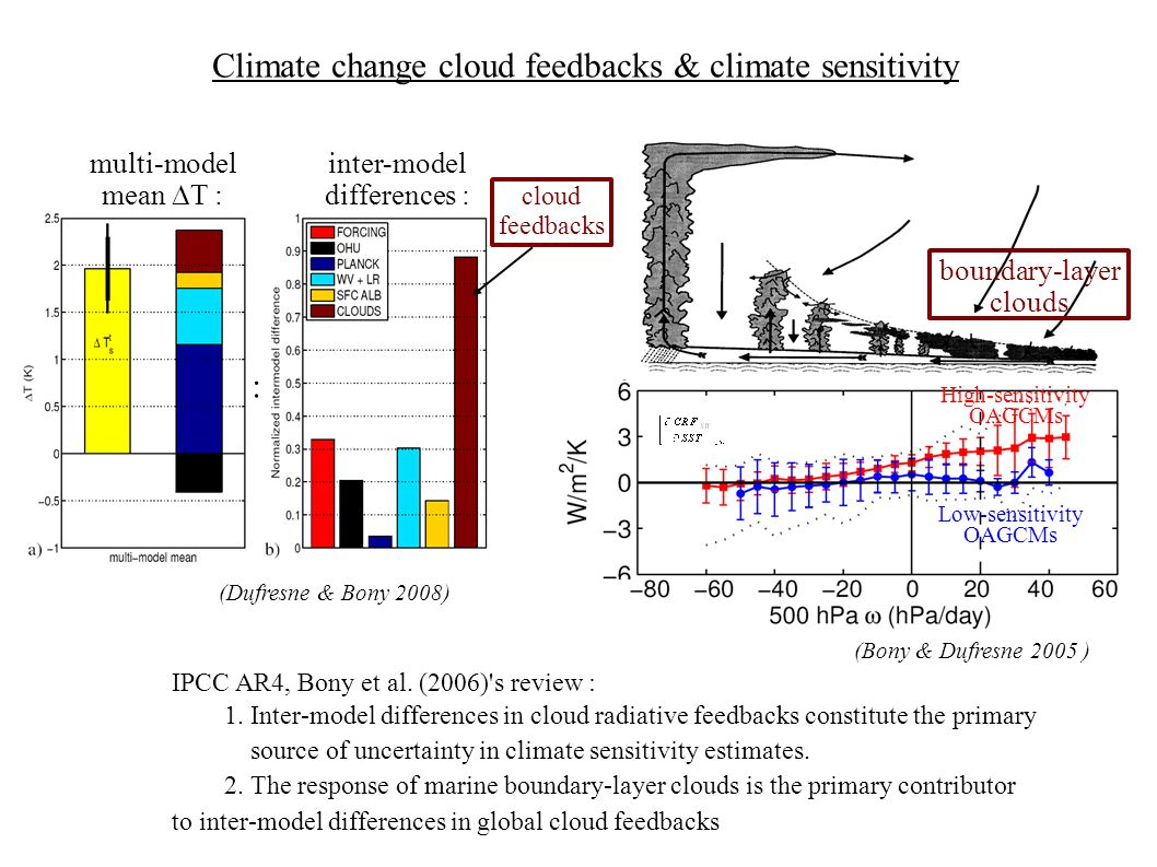 Tropospheric cloud-radiative effects and the large-scale atmospheric circulation Cloud-radiative effects strengthen the Hadley-Walker circulation, make the ITCZ more narrow, and affect its large-scale structure Precipitation with/without ACRF 1 st order effect in the simulation of climate