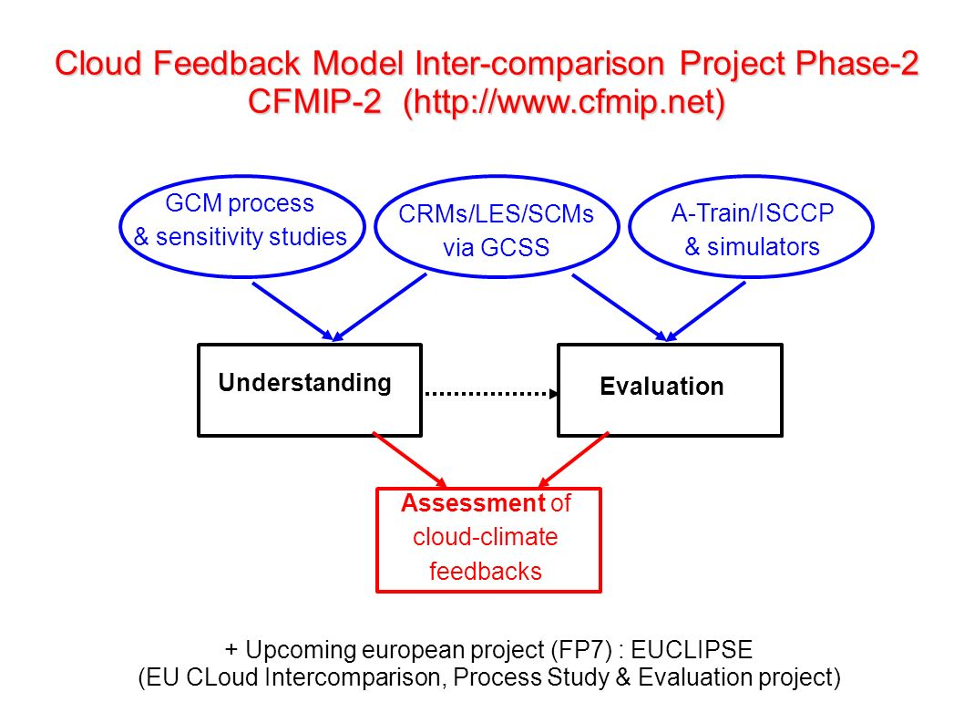 Cloud Feedback Model Inter-comparison Project Phase-2 CFMIP-2 (  Understanding Evaluation GCM process & sensitivity studies CRMs/LES/SCMs via GCSS A-Train/ISCCP & simulators Assessment of cloud-climate feedbacks + Upcoming european project (FP7) : EUCLIPSE (EU CLoud Intercomparison, Process Study & Evaluation project)
