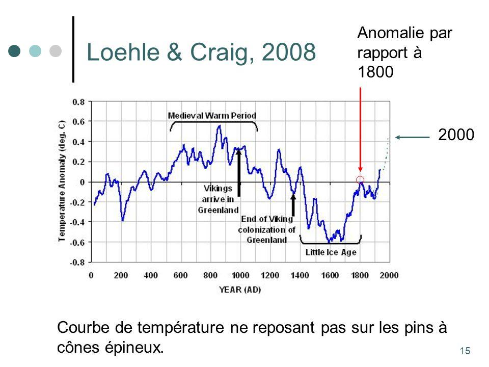 15 Loehle & Craig, 2008 Courbe de température ne reposant pas sur les pins à cônes épineux.