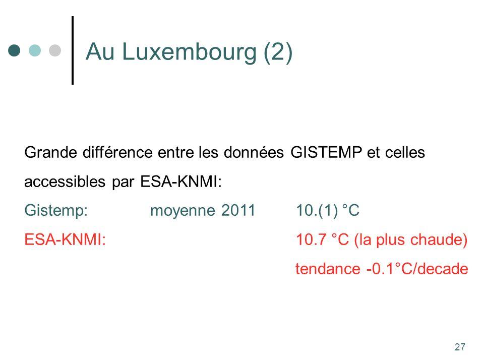 27 Au Luxembourg (2) Grande différence entre les données GISTEMP et celles accessibles par ESA-KNMI: Gistemp: moyenne 2011 10.(1) °C ESA-KNMI:10.7 °C (la plus chaude) tendance -0.1°C/decade
