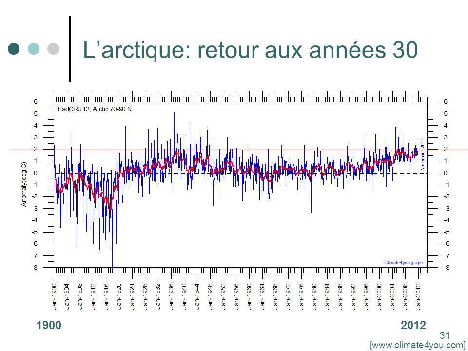 31 Larctique: retour aux années 30 [www.climate4you.com] 19002012