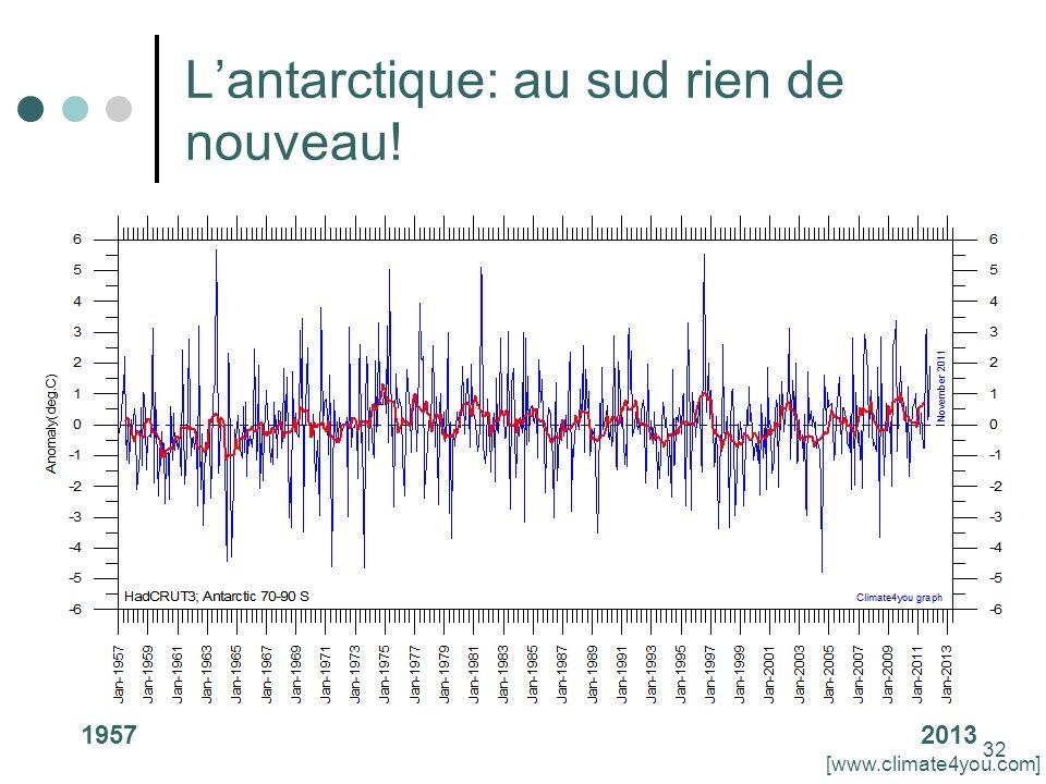 32 Lantarctique: au sud rien de nouveau! 19572013 [www.climate4you.com]