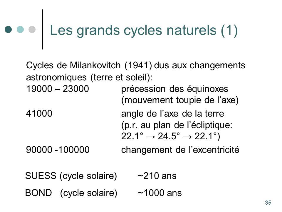 35 Les grands cycles naturels (1) Cycles de Milankovitch (1941) dus aux changements astronomiques (terre et soleil): 19000 – 23000 précession des équinoxes (mouvement toupie de laxe) 41000 angle de laxe de la terre (p.r.