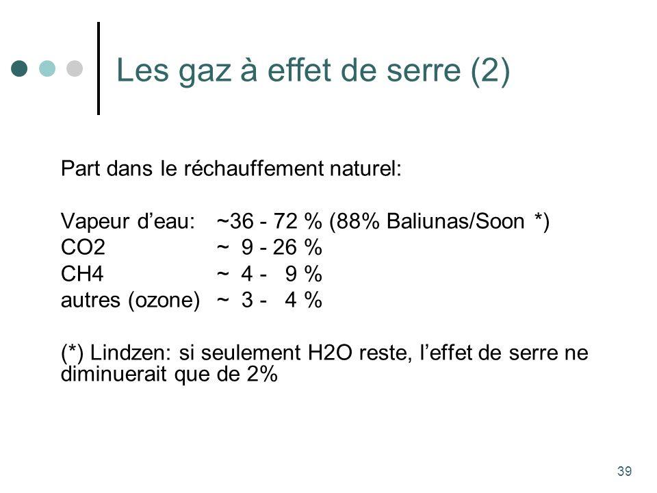 39 Les gaz à effet de serre (2) Part dans le réchauffement naturel: Vapeur deau:~36 - 72 % (88% Baliunas/Soon *) CO2~ 9 - 26 % CH4~ 4 - 9 % autres (ozone)~ 3 - 4 % (*) Lindzen: si seulement H2O reste, leffet de serre ne diminuerait que de 2%