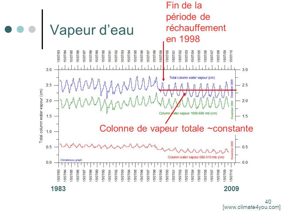 40 Vapeur deau 19832009 Colonne de vapeur totale ~constante Fin de la période de réchauffement en 1998 [www.climate4you.com]