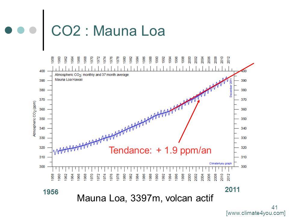 41 CO2 : Mauna Loa 1956 2011 Tendance: + 1.9 ppm/an Mauna Loa, 3397m, volcan actif [www.climate4you.com]