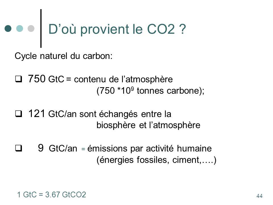 44 Doù provient le CO2 .