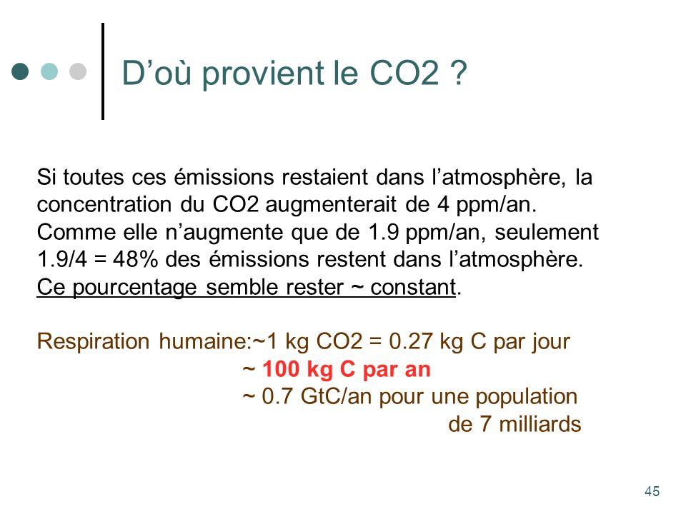 45 Doù provient le CO2 .