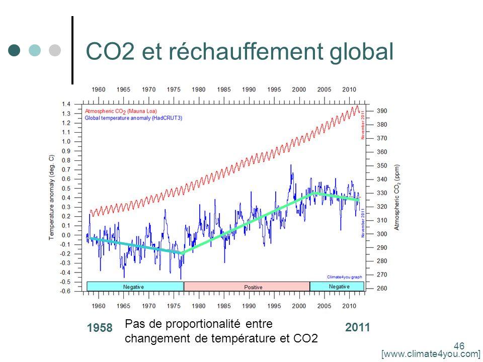 46 CO2 et réchauffement global 1958 2011 [www.climate4you.com] Pas de proportionalité entre changement de température et CO2