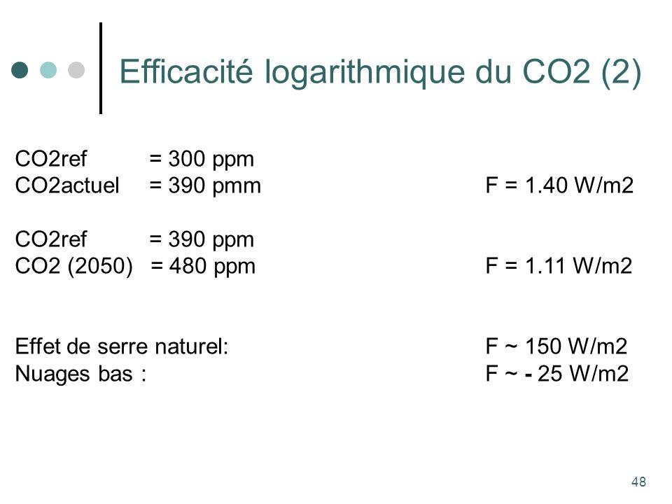 48 Efficacité logarithmique du CO2 (2) CO2ref = 300 ppm CO2actuel = 390 pmm F = 1.40 W/m2 CO2ref = 390 ppm CO2 (2050) = 480 ppm F = 1.11 W/m2 Effet de serre naturel: F ~ 150 W/m2 Nuages bas : F ~ - 25 W/m2