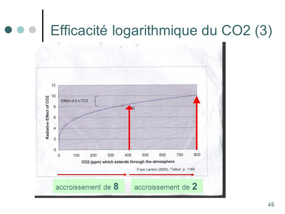 49 Efficacité logarithmique du CO2 (3) accroissement de 8 accroissement de 2