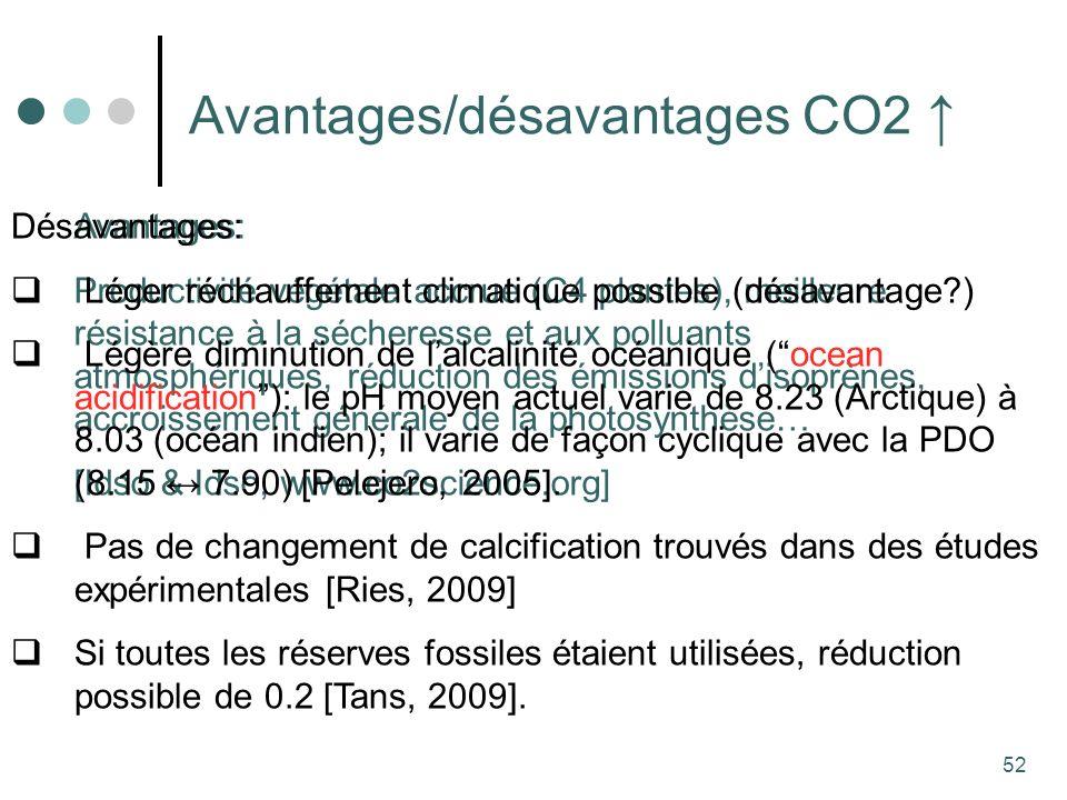 52 Avantages/désavantages CO2 Avantages: Productivité végétale accrue (C4 plantes), meilleure résistance à la sécheresse et aux polluants atmosphériques, réduction des émissions disoprènes, accroissement générale de la photosynthèse… [Idso & Idso, www.co2science.org] Désavantages: Léger réchauffement climatique possible (désavantage ) Légère diminution de lalcalinité océanique (ocean acidification): le pH moyen actuel varie de 8.23 (Arctique) à 8.03 (océan indien); il varie de façon cyclique avec la PDO (8.15 7.90) [Pelejero, 2005].