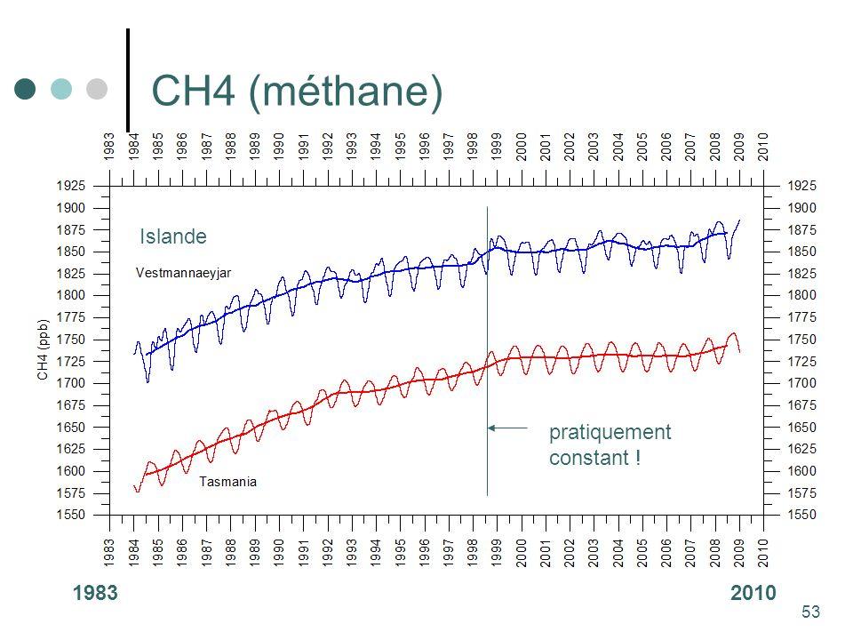 53 CH4 (méthane) 19832010 Islande pratiquement constant !