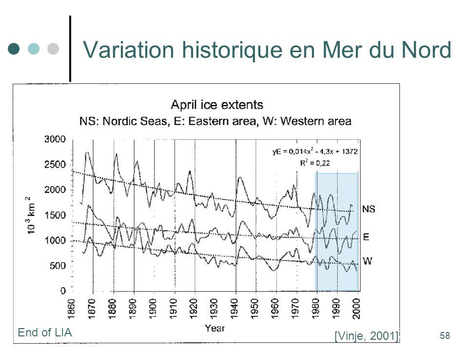 58 Variation historique en Mer du Nord [Vinje, 2001] End of LIA