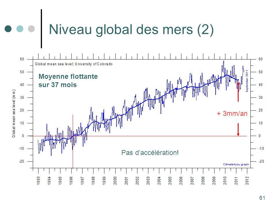61 Niveau global des mers (2) + 3mm/an Pas daccélération! Moyenne flottante sur 37 mois