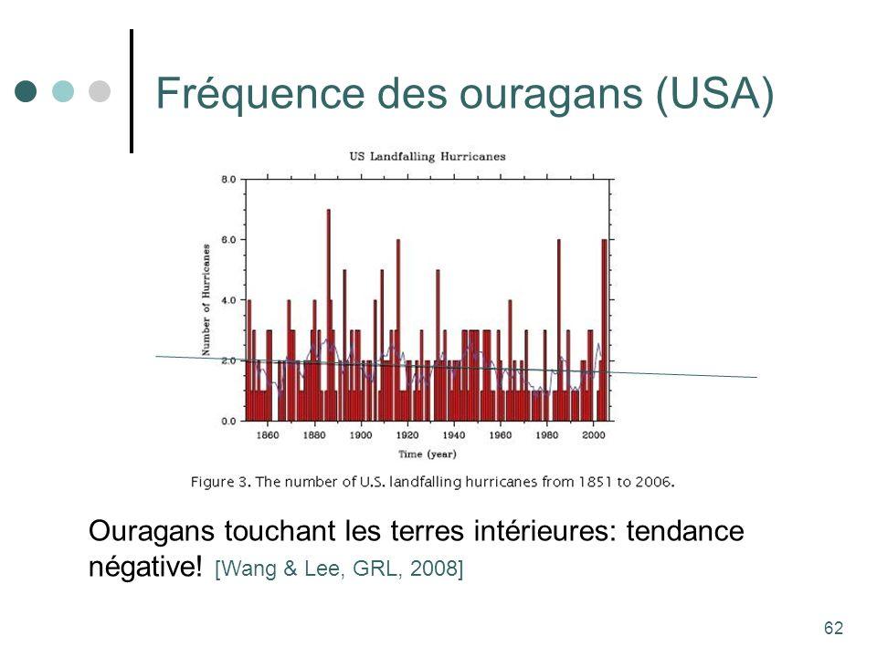 62 Fréquence des ouragans (USA) Ouragans touchant les terres intérieures: tendance négative.
